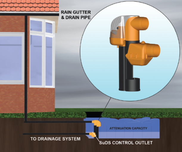 Rain Activ House Diagram